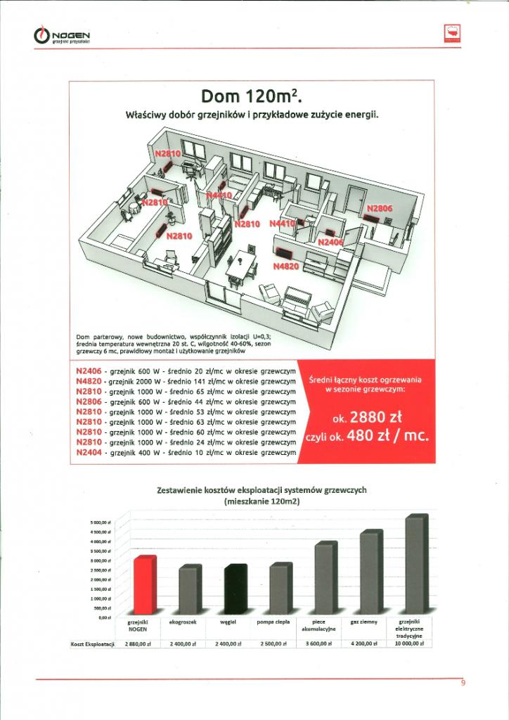 Koszty grzania domu 120m^2 - właściwy dobór grzejników